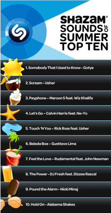 Shazam Predicts Major Hits of the Summer