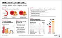 Mobilität der Zukunft: China ist Spitzenreiter