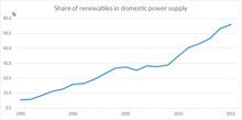 Renewables now cover 56% of electricity consumption