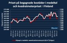 Sb-Hems bostadsmarknadsöversikt: Helsingfors snedvrider hela landets bostadsprisstatistik
