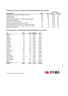 Vismas läns- och branschrapport över nyföretagandet bland pensionärer