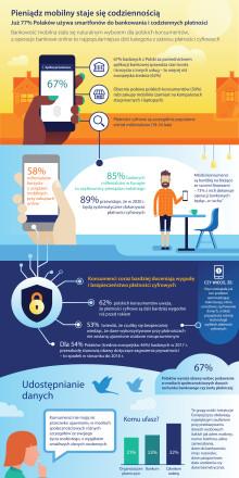 Infografika - Digital Payments Study 2017