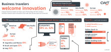 ​CWT Research Reveals 71% of Business Travelers Embrace Innovation