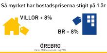 Kraftig prisökning på bostäder i Örebro