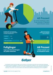 Infografik E-Scooter