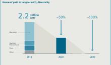 Siemens skal bli klimanøytral innen 2030
