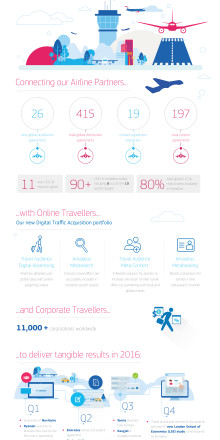 Amadeus Airline Distribution 2016 successes and a sneak peak at 2017