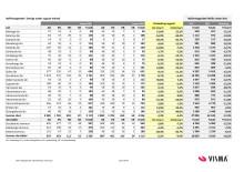 Vismas månadsrapport för nyföretagandet (augusti 2012)