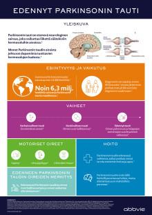 Infograafi Parkinsonin taudista