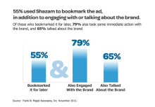 Research Proves Shazam-Enabled TV Advertising Extends Engagement and Improves Effectiveness