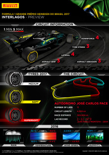 Inför Brasiliens Grand Prix, 10-12 november 2017