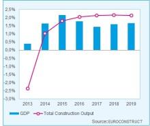 Brexit sätter sina spår i byggbranschen