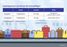 Freigepäck: Extra-Kilos kosten