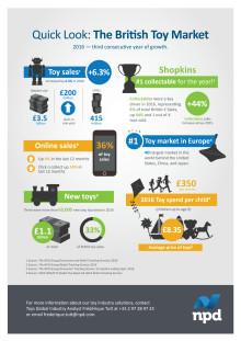 Toy industry market statistics infographic