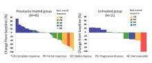 Efficacy of Opdivo (Nivolumab) in Cancer of Unknown Primary Cases Confirmed - Kindai University