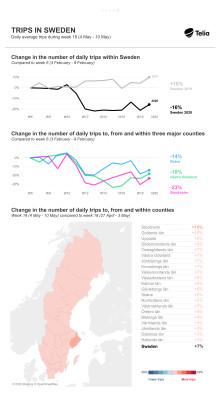Svenskarnas resande ökar igen