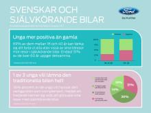 7 av 10 unga svenskar ser fram emot självkörande bilar