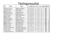 Tävlingsresultat från kvaltävling i Karlshamn.