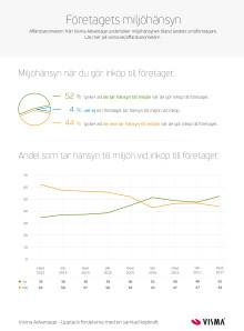 Infografik Affärsbarometern - Miljö - hösten 2017