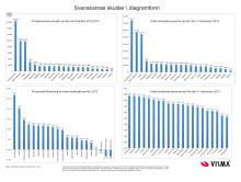 Svenskarnas skulder i diagramform