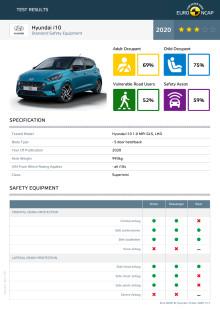 Hyundai i10 Euro NCAP Datasheet December 2020