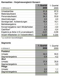 MediClin meldet Zahlen für das 1. Quartal 2006