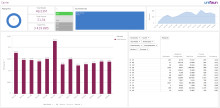 Try Analytics for free as a TMS customer, during the most important quarter of the year, Q2