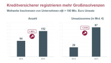 Kreditversicherer: Insolvenzen großer Unternehmen steigen deutlich