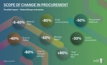 Procurement functions must reframe their role to avoid jeopardizing their company's ability to compete