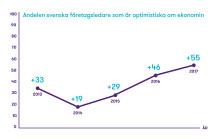 Svenska företag ser ljust på 2018 – men företagsledarna i USA är ännu mer optimistiska