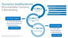Infografiken: Touristische Entwicklung Brandenburg 2018
