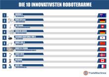 Die 10 innovativsten Roboterarme: Wenn der Roboter zum Familienmitglied wird … das bessere Adoptivkind?