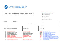 Consortium and Partners of the Competitive Call