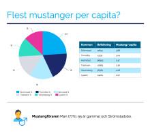 Ford Mustang mest sålda sportbil 2016 – Strömstad störst per capita