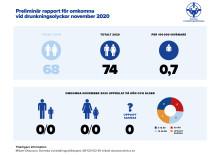 Preliminär sammanställning av omkomna vid drunkningsolyckor under november 2020