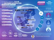 TCS scoort opnieuw het hoogst op klanttevredenheid in Be-Lux regio