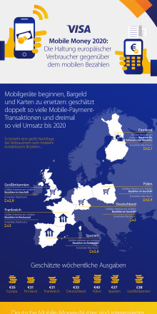 Infografik Mobile Money 2020