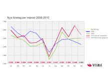Grafisk prognos: 60 000 nya företag 2010