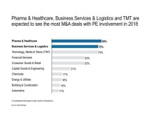 Pharma & Healthcare, Business Services & Logistics and TMT are expected to see the most M&A deals with PE involvement in 2018