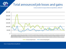 Total ERM job losses and gains