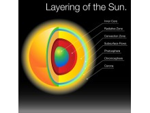 The Sun's layers