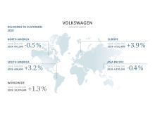 Diagram över fordonsleveranser från Volkswagen AG jan-dec 2019