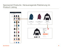 Sponsored Products: Herausragende Platzierung im Product Listing.
