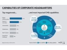 Capabilities of corporate headquarters