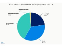 Norsk eksport av hvitfisk fordelt på produkt 2017