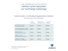 Infografik: Übersicht präferierte nachhaltige Anlageprodukte