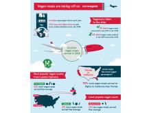 Vegan flights infographic
