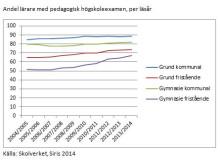 Andel lärare med pedagogisk högskoleexamen, per läsår