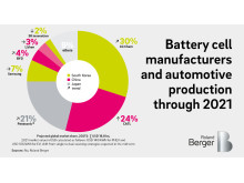 Battery cell manufacturers and automotive production through 2021