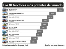 Los 10 tractores más potentes del mundo